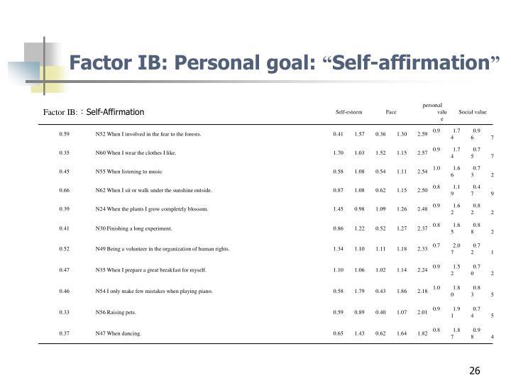 Factor IB: Personal goal: