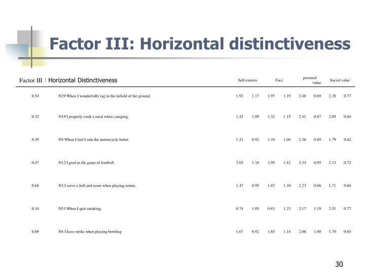 Factor III: Horizontal distinctiveness