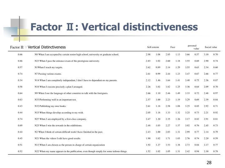 Factor Ⅱ: Vertical distinctiveness