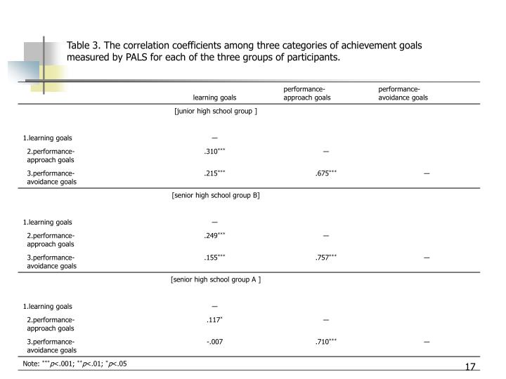 Table 3. The correlation coefficients among three categories of achievement goals measured by PALS for each of the three groups of participants.
