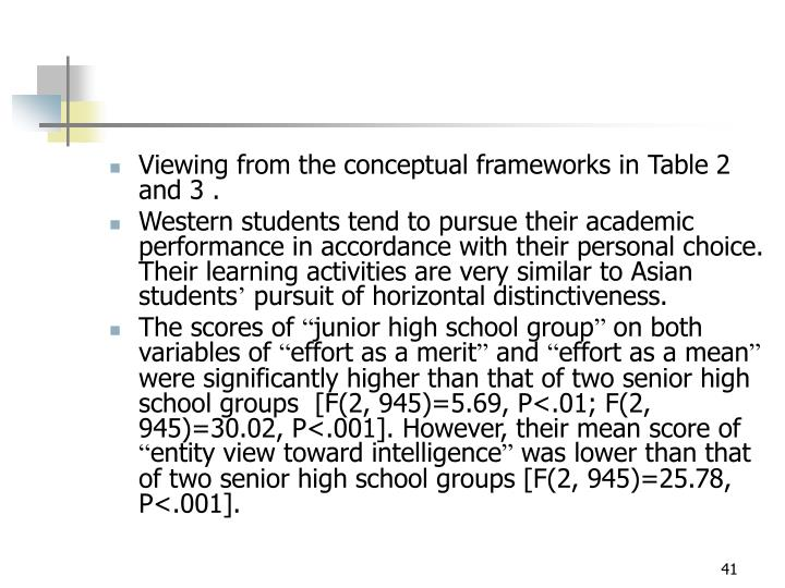 Viewing from the conceptual frameworks in Table 2 and 3 .