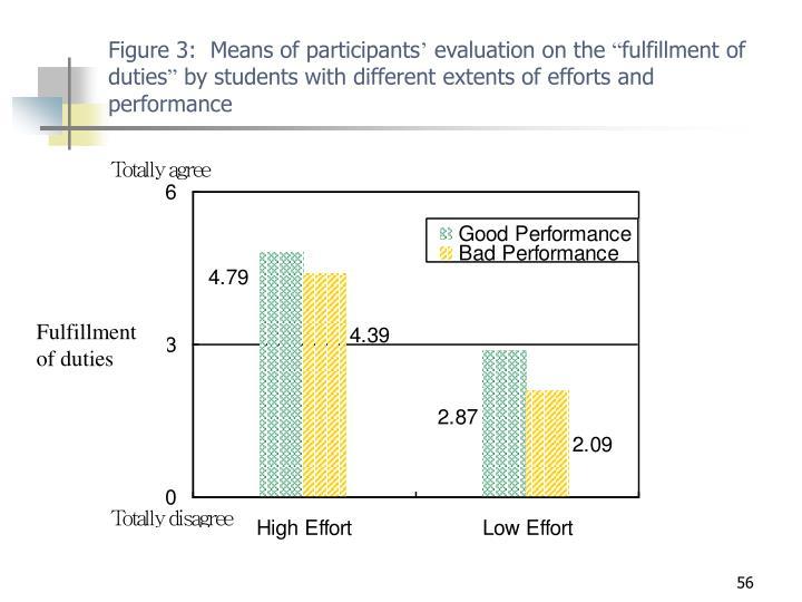 Figure 3:  Means of participants