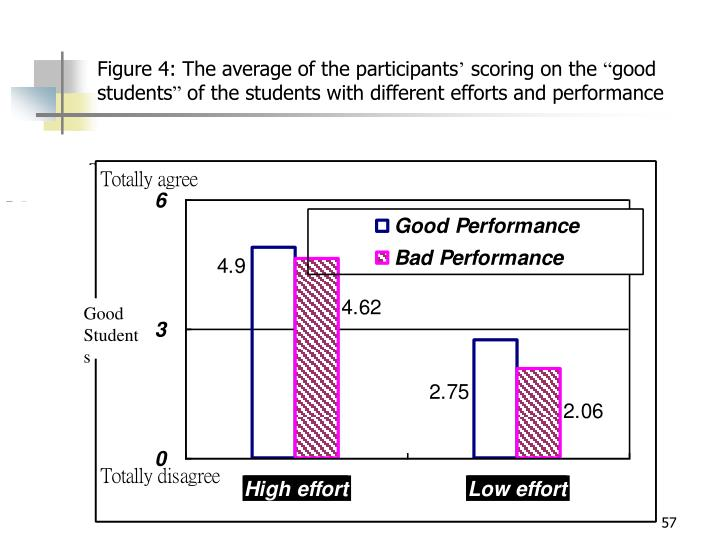 Figure 4: The average of the participants