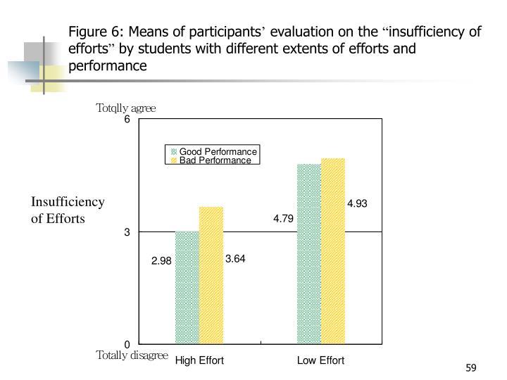 Figure 6: Means of participants
