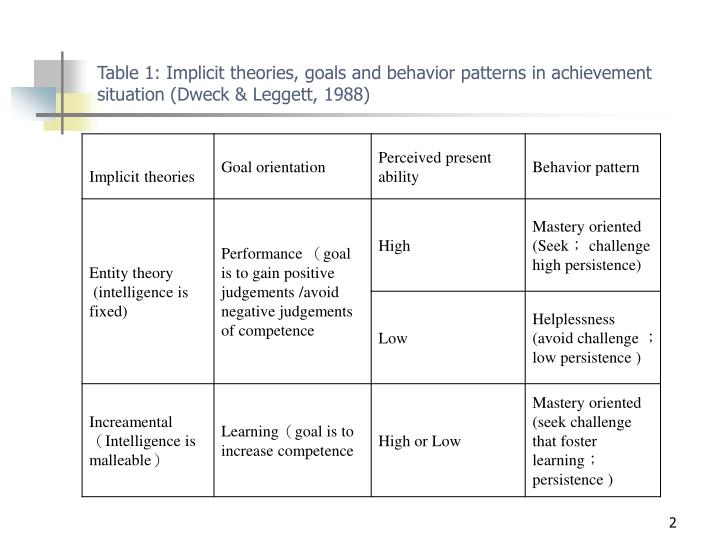 Table 1: Implicit theories, goals and behavior patterns in achievement situation (Dweck & Leggett, 1988)