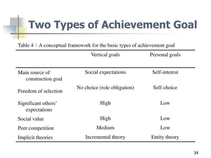 Two Types of Achievement Goal