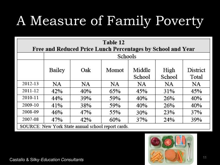 A Measure of Family Poverty