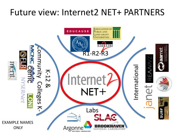 Future view: Internet2 NET+ PARTNERS