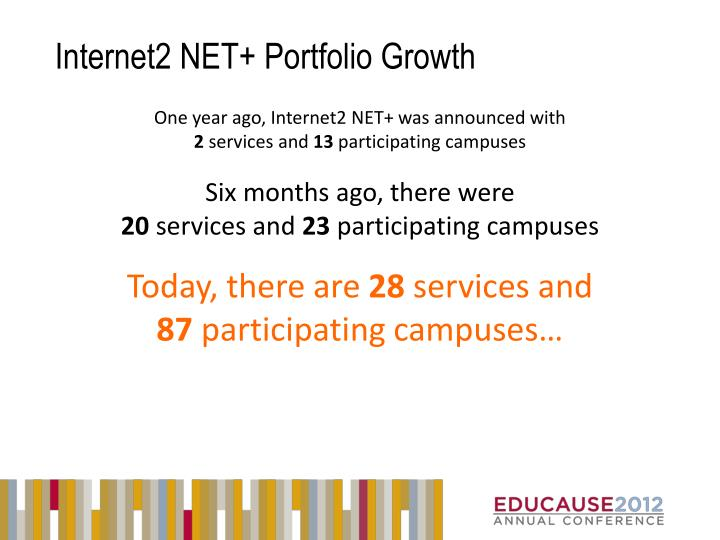 Internet2 NET+ Portfolio Growth