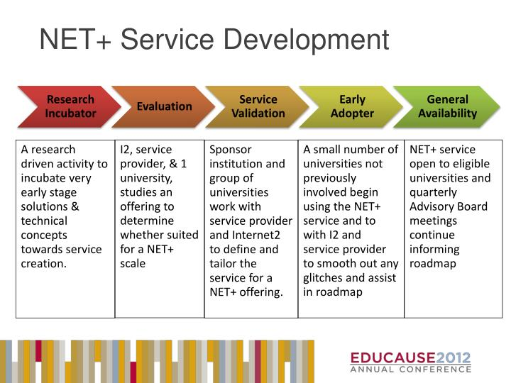 NET+ Service Development