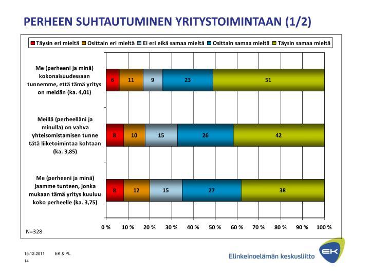 PERHEEN SUHTAUTUMINEN YRITYSTOIMINTAAN (1/2)