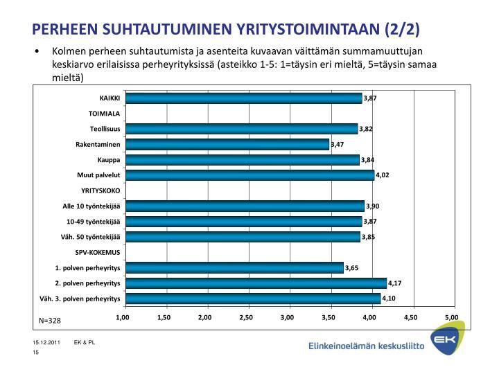 PERHEEN SUHTAUTUMINEN YRITYSTOIMINTAAN (2/2)