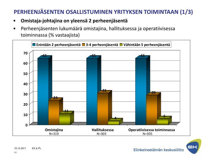 PERHEENJÄSENTEN OSALLISTUMINEN YRITYKSEN TOIMINTAAN (1/3)