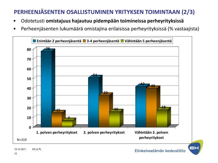 PERHEENJÄSENTEN OSALLISTUMINEN YRITYKSEN TOIMINTAAN (2/3)