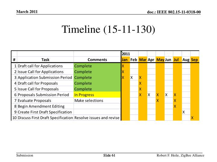 Timeline (15-11-130)