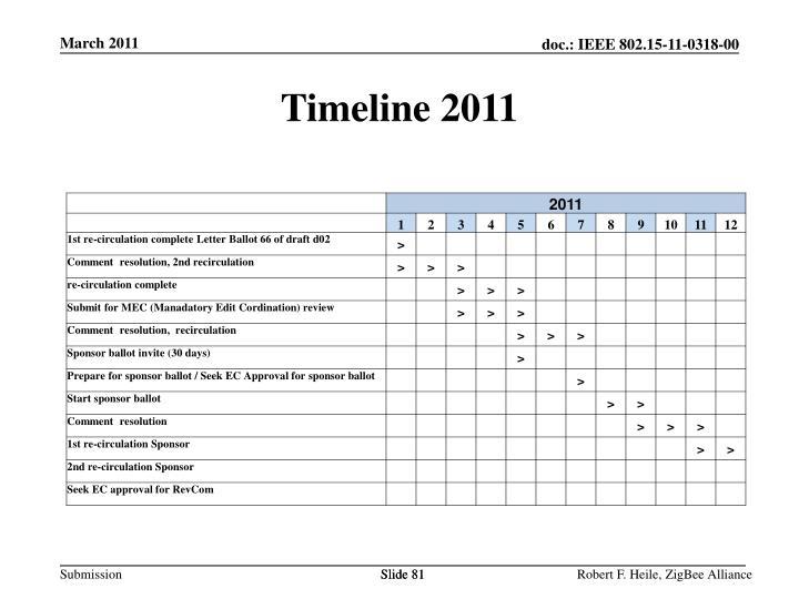Timeline 2011