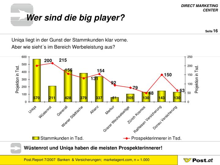 Wer sind die big player?