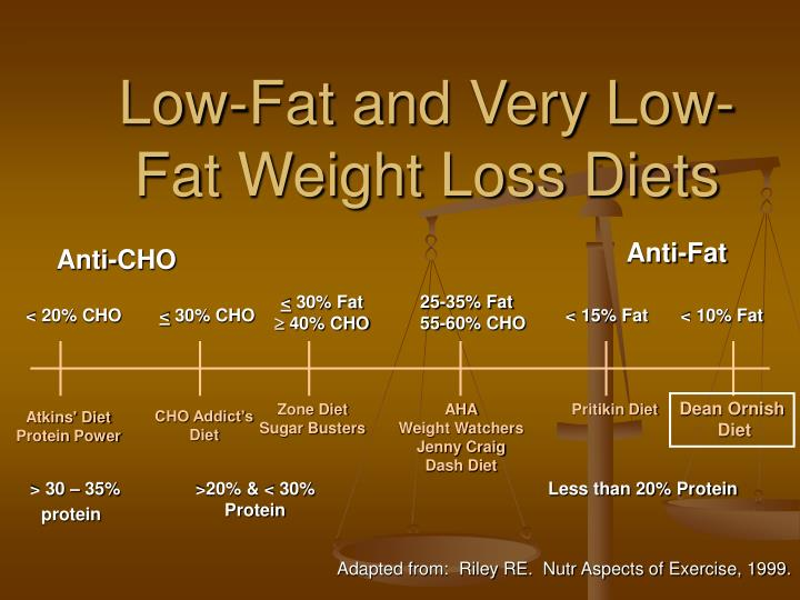 Low-Fat and Very Low-Fat Weight Loss Diets