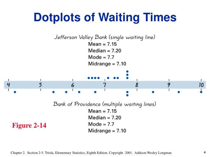 Dotplots of Waiting Times