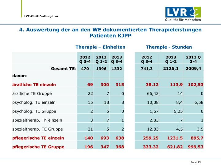 4. Auswertung der an den WE dokumentierten Therapieleistungen Patienten KJPP