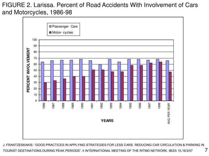 FIGURE 2. Larissa. Percent of Road Accidents With Involvement of Cars and Motorcycles, 1986-98