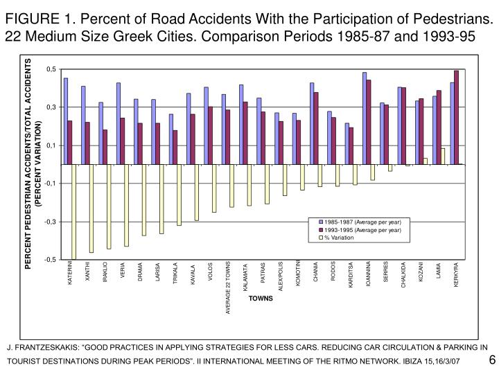FIGURE 1. Percent of Road Accidents With the Participation of Pedestrians. 22 Medium Size Greek Cities. Comparison Periods 1985-87 and 1993-95