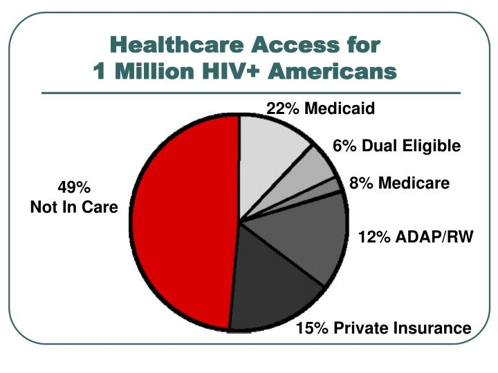 Healthcare Access for