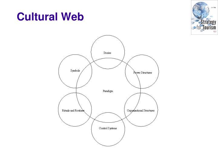 Cultural Web