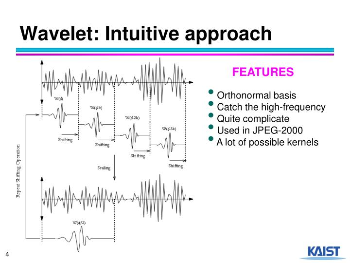 Wavelet: Intuitive approach
