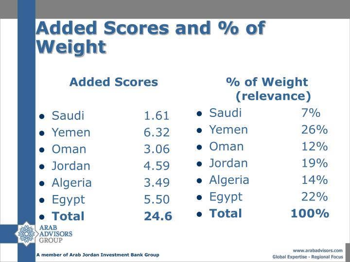Added Scores and % of Weight