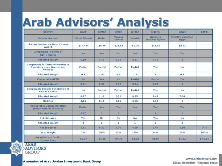 Arab Advisors' Analysis