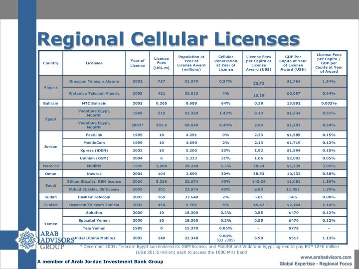 Regional Cellular Licenses