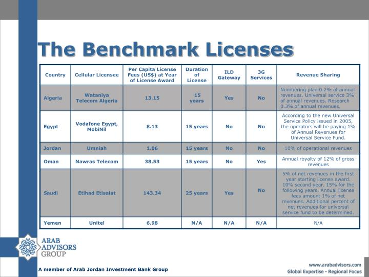 The Benchmark Licenses