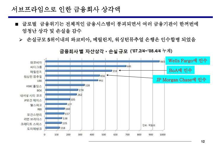 서브프라임으로 인한 금융회사 상각액