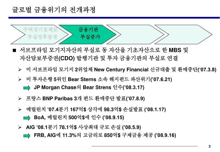 글로벌 금융위기의 전개과정