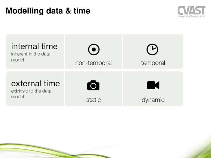 Modelling data & time