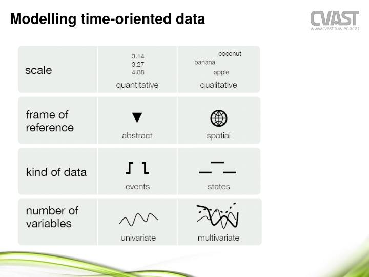 Modelling time-oriented data