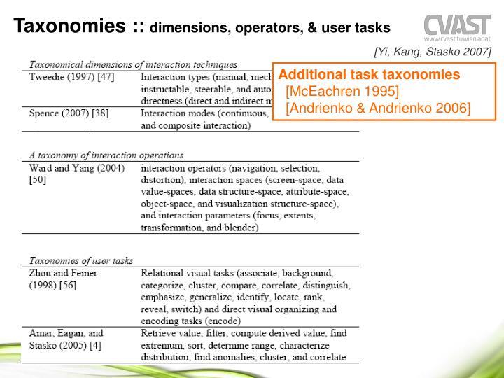 Taxonomies ::