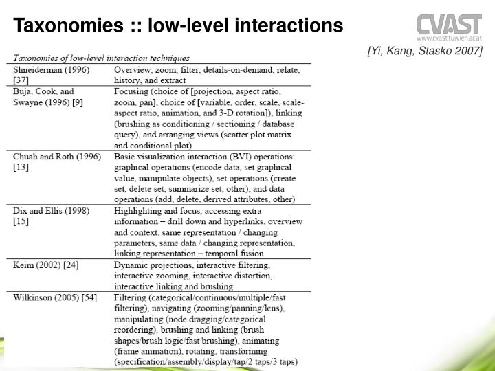 Taxonomies :: low-level interactions