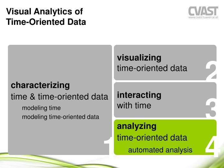 Visual Analytics of