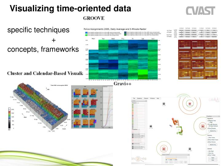 Visualizing time-oriented data