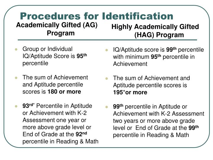 Academically Gifted (AG) Program