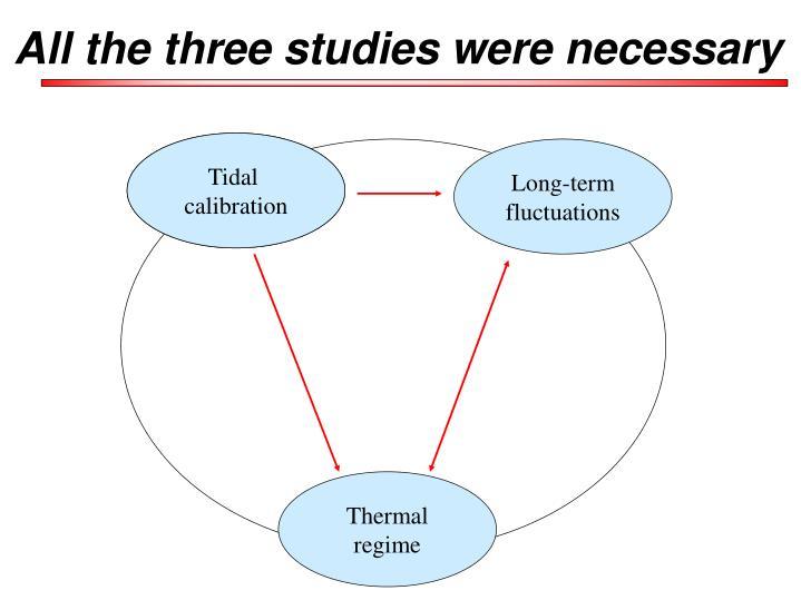 All the three studies were necessary
