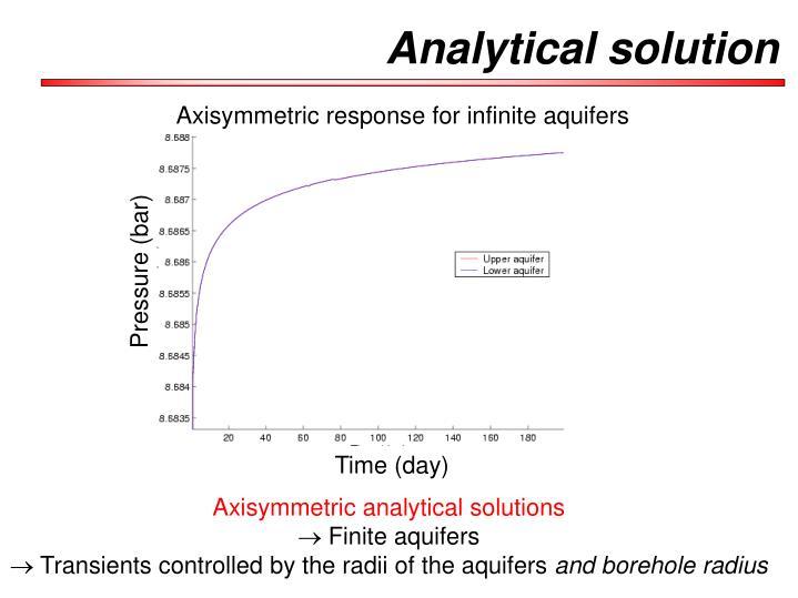 Axisymmetric response for infinite aquifers