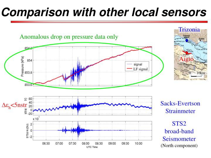 Anomalous drop on pressure data only
