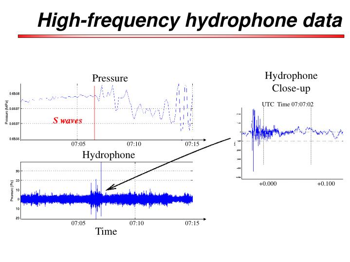 High-frequency hydrophone data
