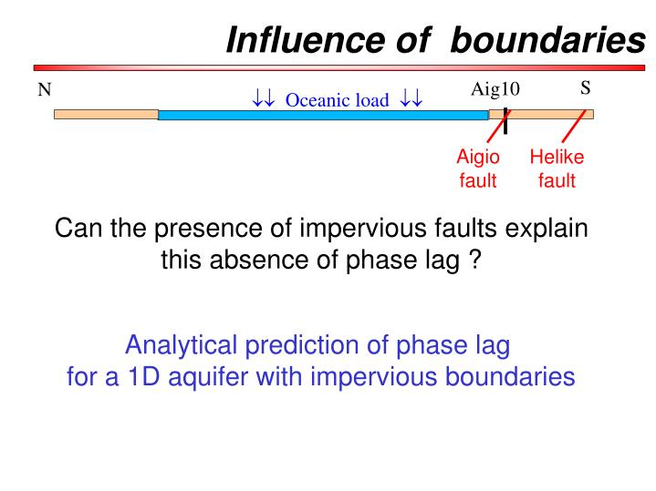 Influence of  boundaries