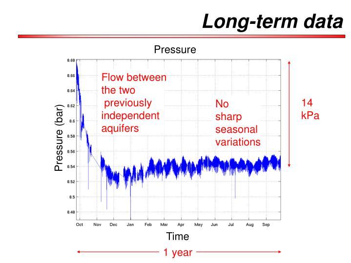 Long-term data