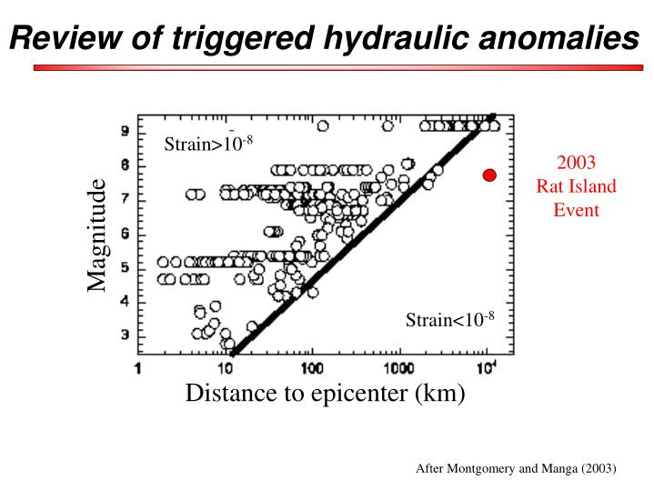 Review of triggered hydraulic anomalies