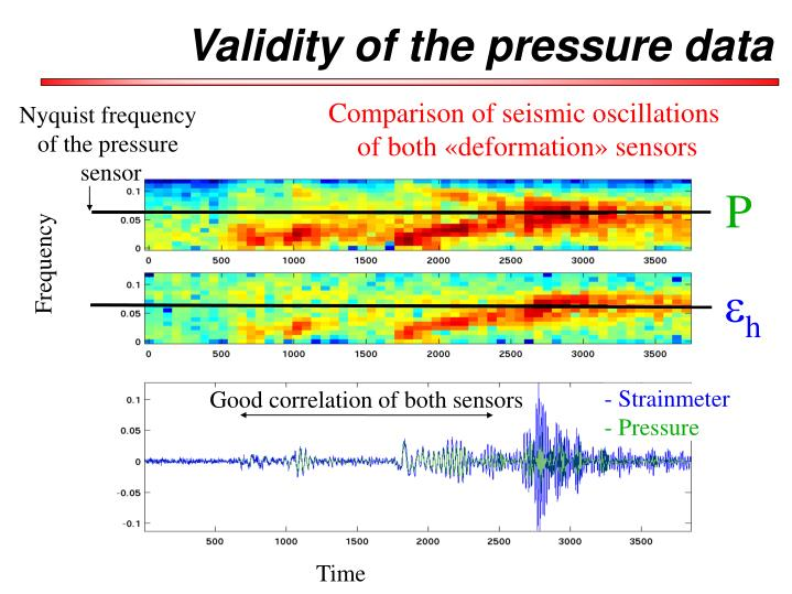 Validity of the pressure data